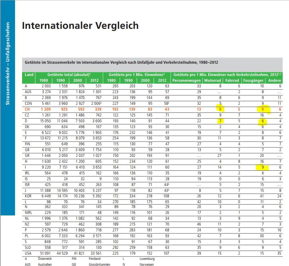 Klicke auf die Grafik für eine größere Ansicht  Name:bfu2014-intl.Vergleich.JPG Hits:313 Größe:161,5 KB ID:169466