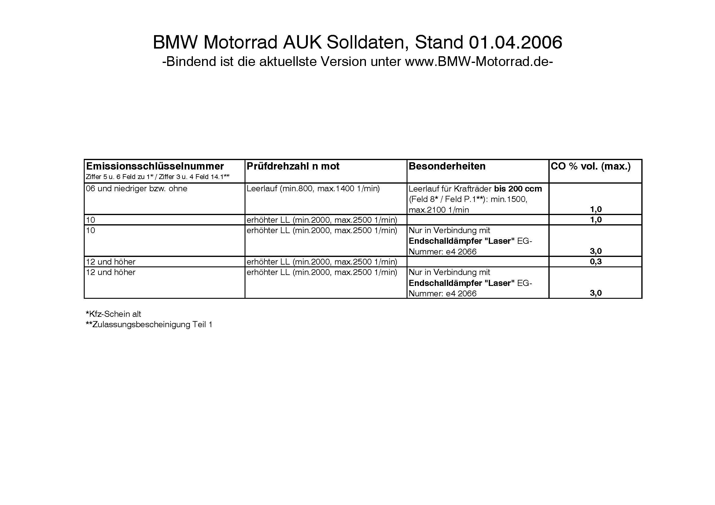 bmw-motorrad_auk_solldaten_seite_2.jpg