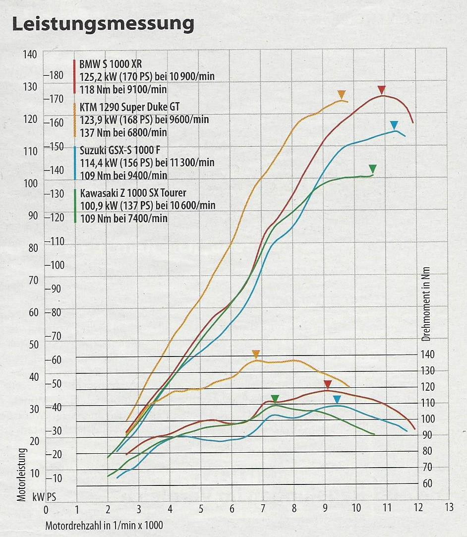 Klicke auf die Grafik f�r eine gr��ere Ansicht  Name:Diagramm.jpg Hits:548 Gr��e:180,8 KB ID:195953