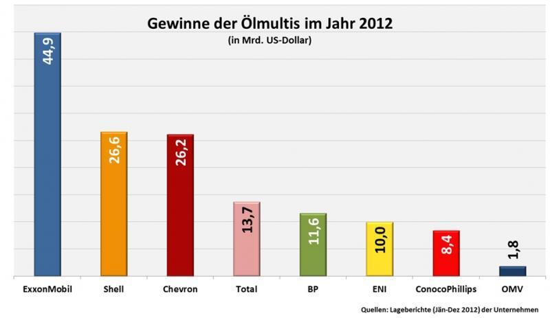 grafik_gewinne_der_oelmultis_2012.jpg