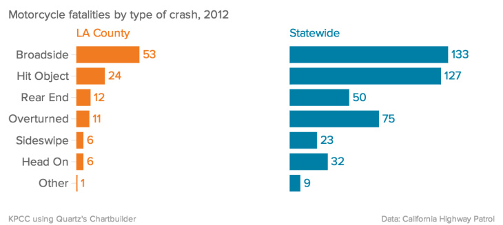 la_county_2012_motorcycle_crashes_97547-eight.jpg