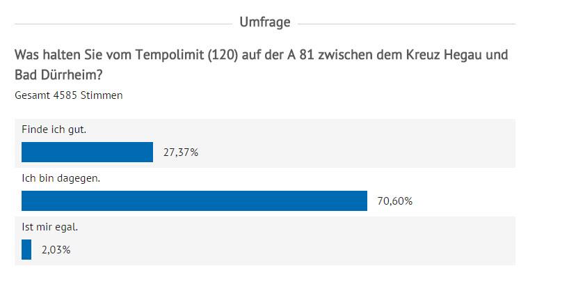 Klicke auf die Grafik für eine größere Ansicht  Name:LimitA81 Umfrage.jpg Hits:379 Größe:41,3 KB ID:175337