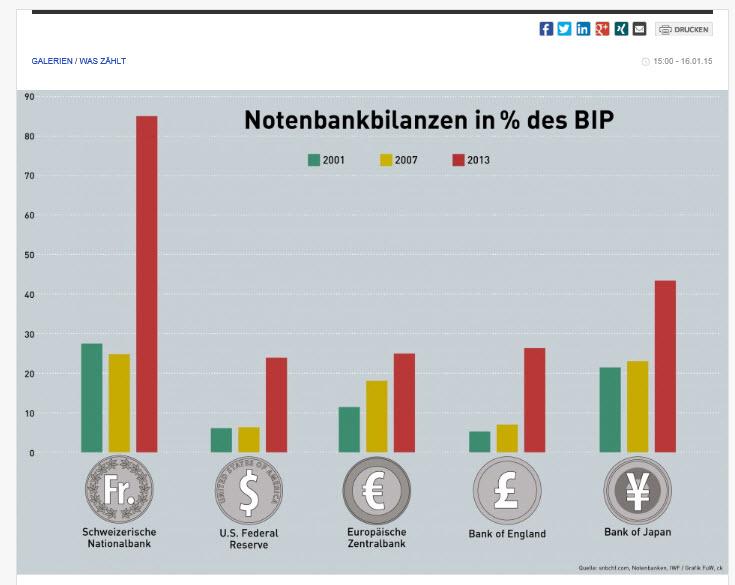 Klicke auf die Grafik für eine größere Ansicht  Name:Notenbankbilanzen.jpg Hits:251 Größe:57,0 KB ID:151214