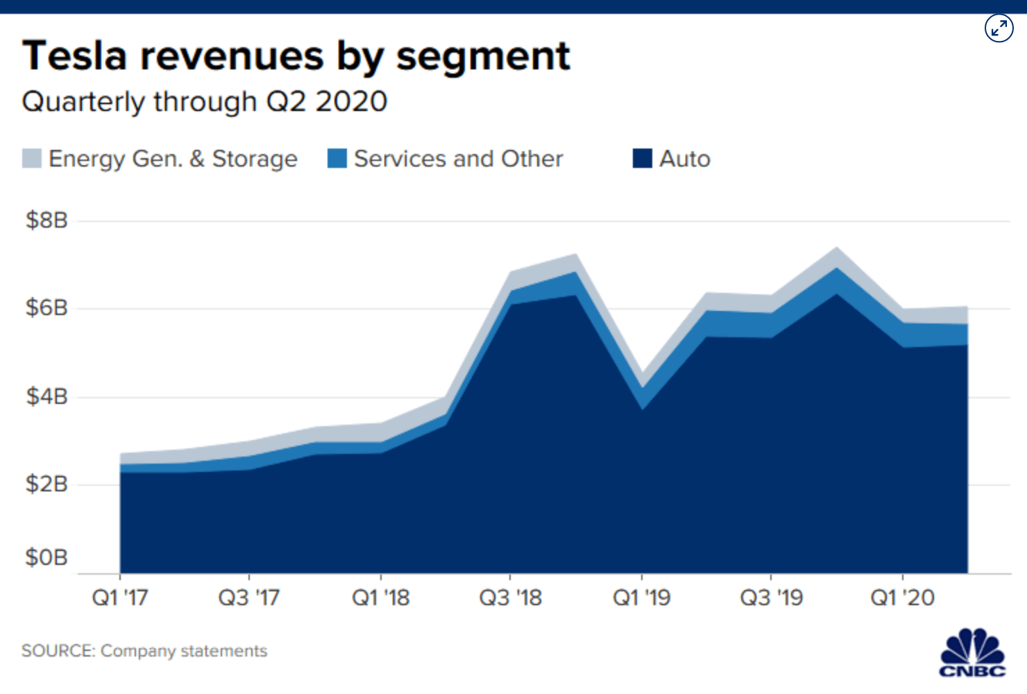 Screenshot_2020-09-18 Tesla reports fourth straight quarter of profits.png