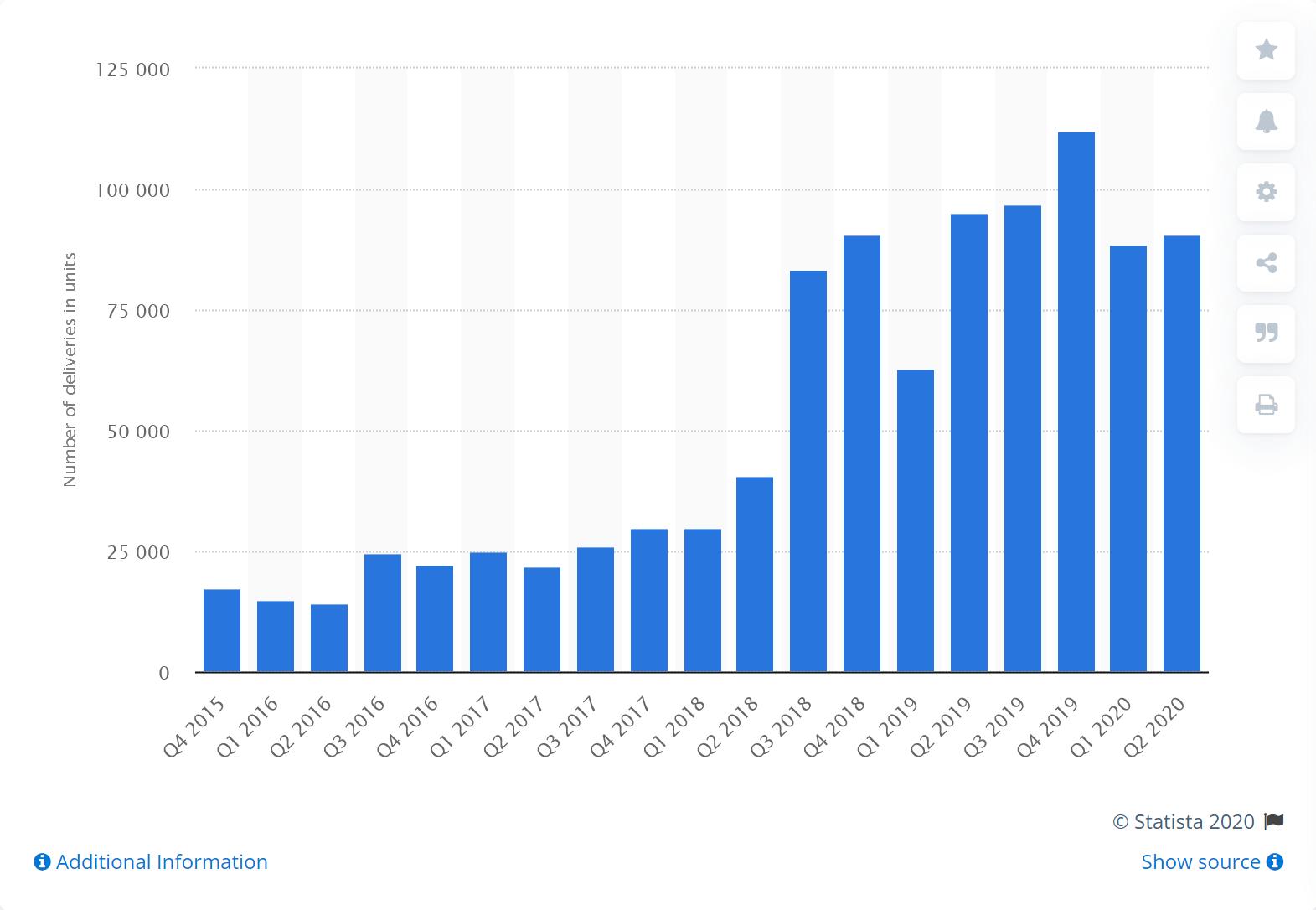 Screenshot_2020-09-18 Tesla vehicle deliveries by quarter 2020 Statista.png