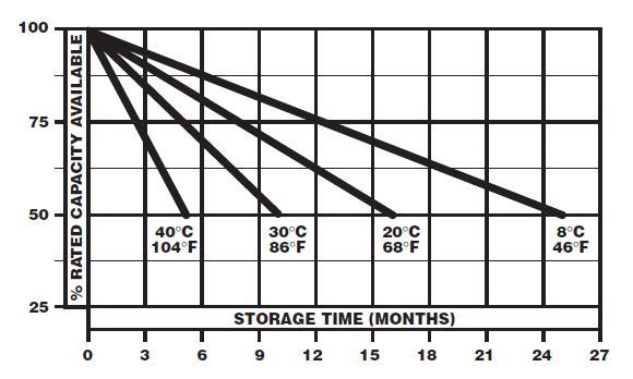 selbstentladung_vs_temperatur.jpg
