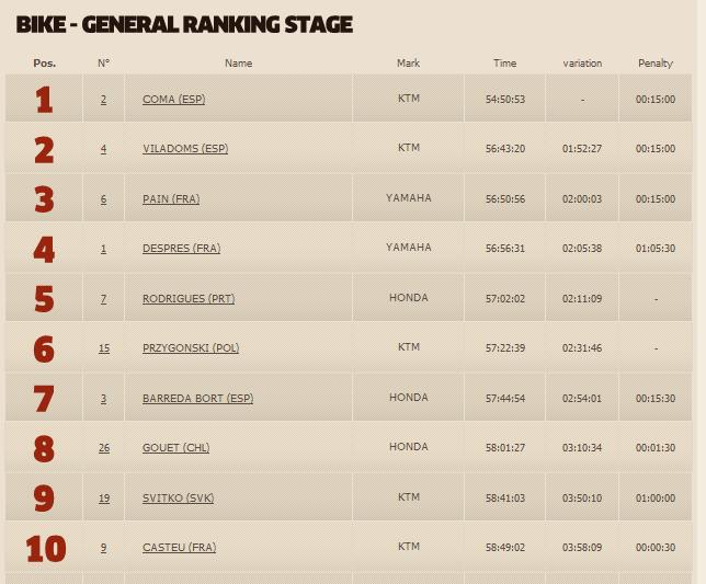 Klicke auf die Grafik f�r eine gr��ere Ansicht  Name:Standings2014finalbike.PNG Hits:101 Gr��e:40,4 KB ID:117430