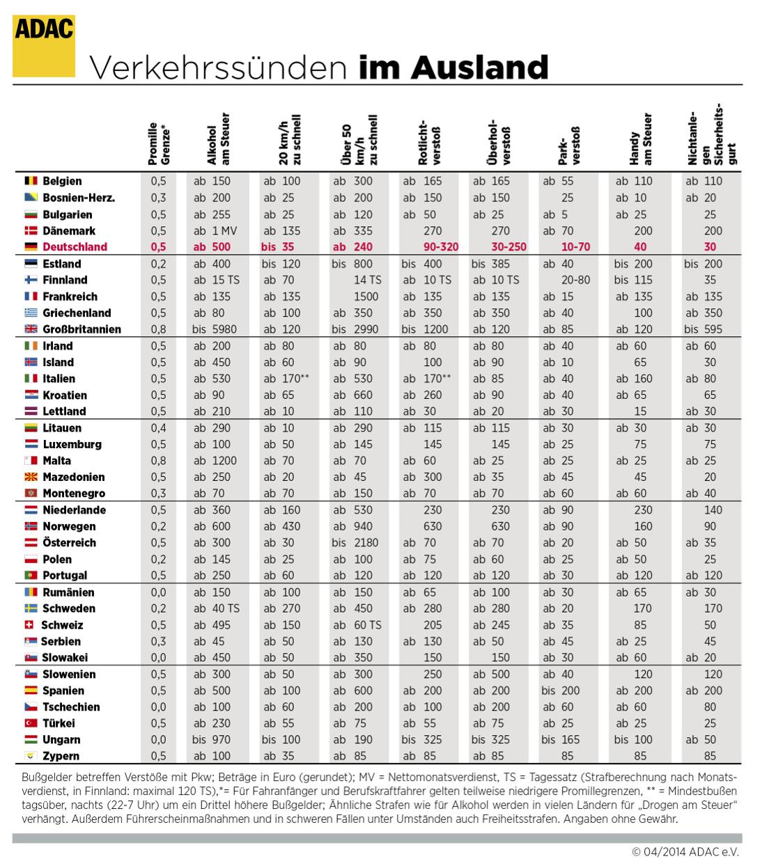 verkehrssunden-im-ausland-2014_204014.jpg